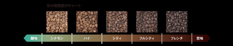 豆の焙煎度チャート 酸味← シナモン ハイ シティ フルシティ フレンチ →苦味